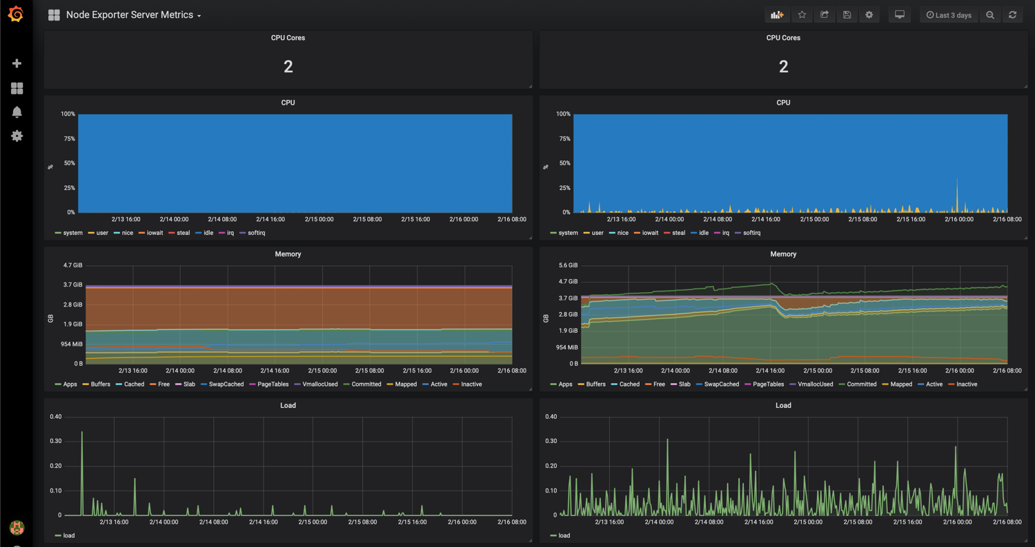 Proper Monitoring - How to use Prometheus with your AWS EC2